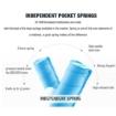 Picture of 5-Zone Zero Disturbance Euro Pocket Spring Mattress Size King   Free Delivery